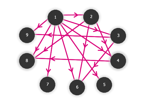 Relace Vybrane Problemy Teorie Grafu